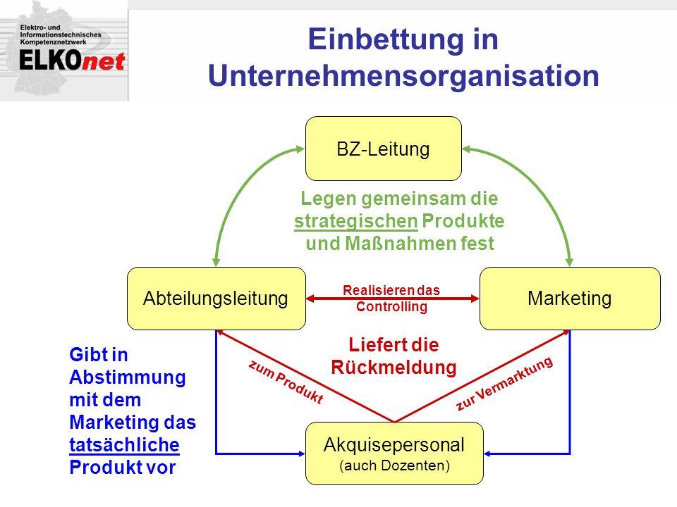 Einbettung in Unternehmensorganisation