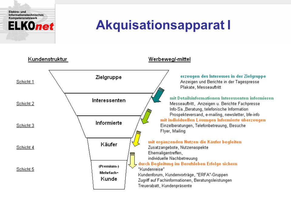 Akquisationsapparat I