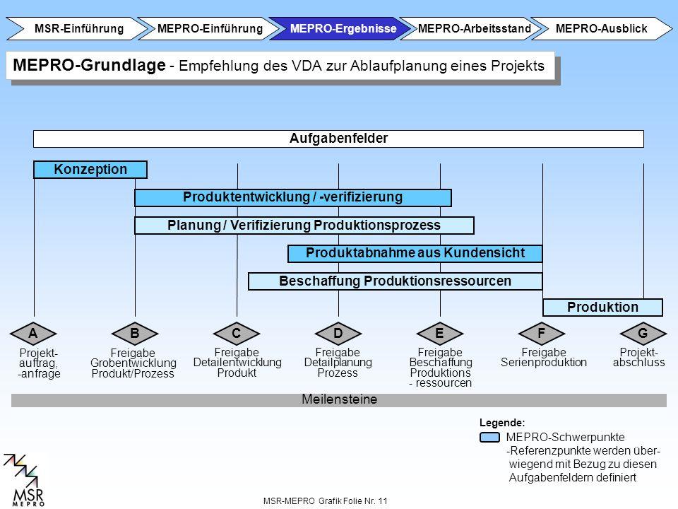 MEPRO-Grundlage - Empfehlung des VDA zur Ablaufplanung eines Projekts