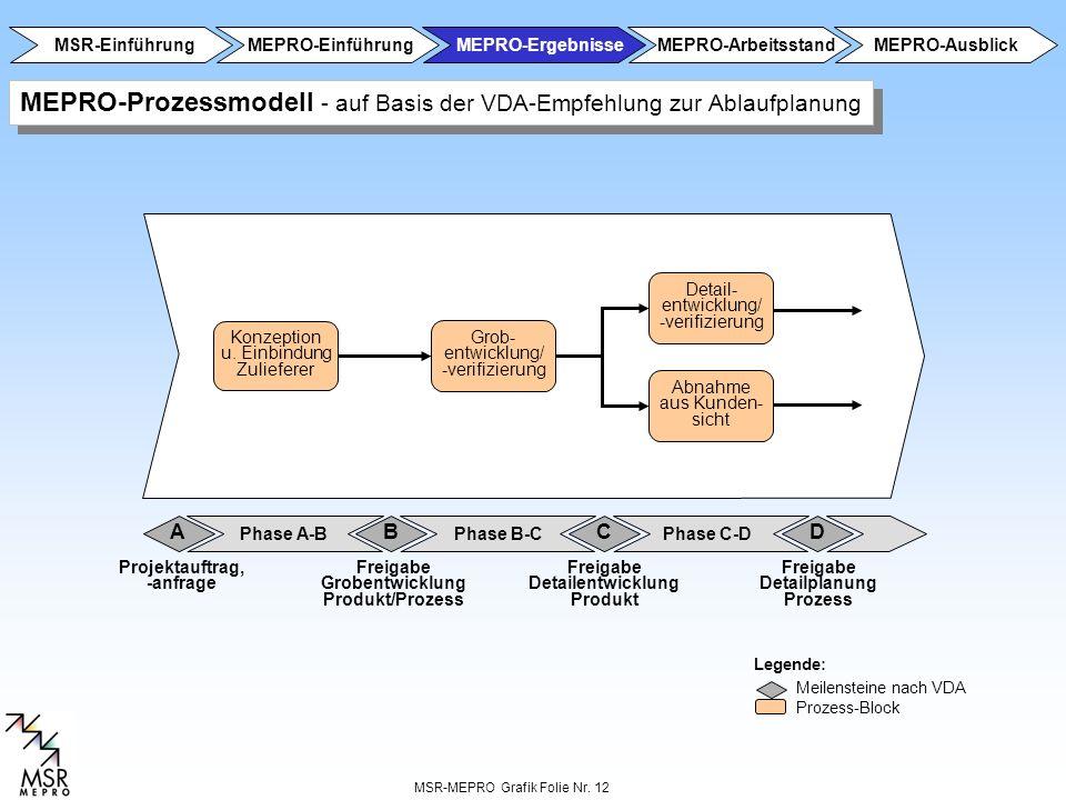 Detailplanung Prozess