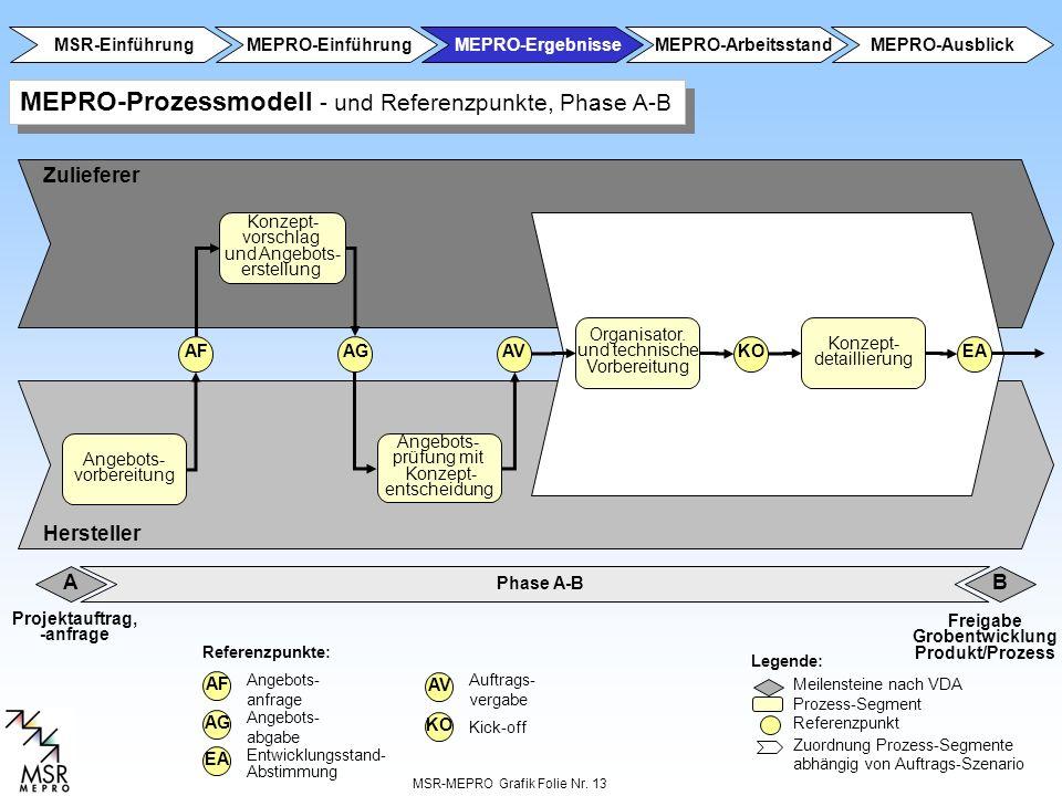 MEPRO-Prozessmodell - und Referenzpunkte, Phase A-B