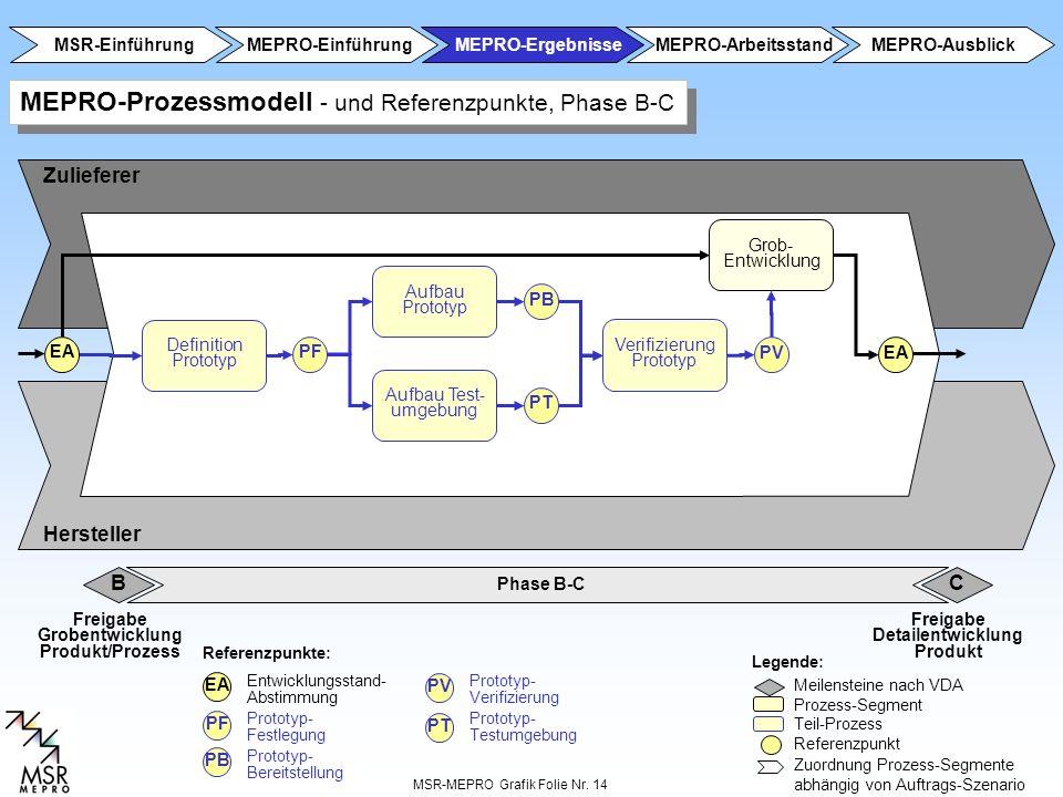 MEPRO-Prozessmodell - und Referenzpunkte, Phase B-C
