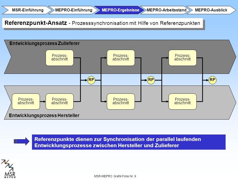 MSR-Einführung MEPRO-Einführung. MEPRO-Ergebnisse. MEPRO-Arbeitsstand. MEPRO-Ausblick.