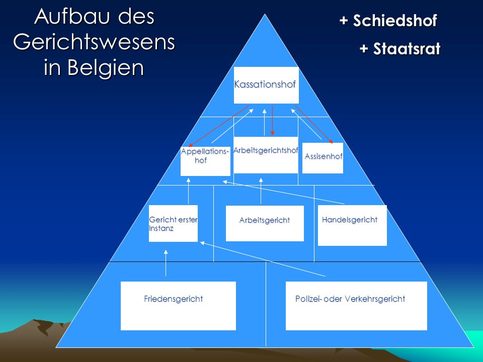 Aufbau des Gerichtswesens in Belgien