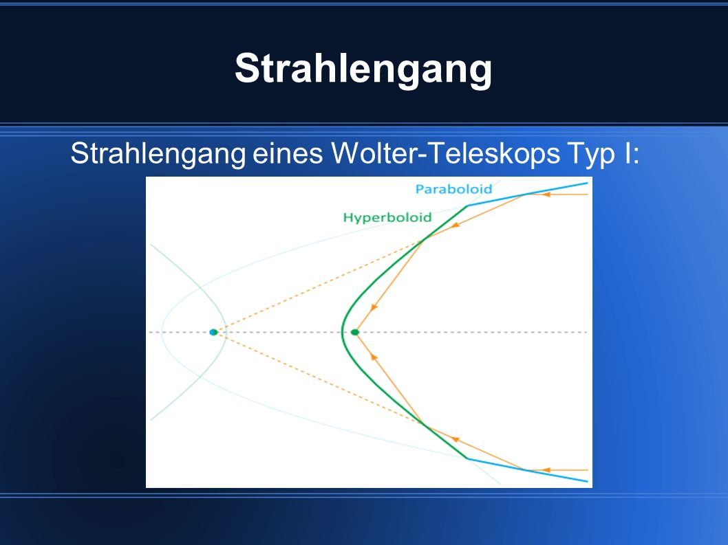 Strahlengang Strahlengang eines Wolter-Teleskops Typ I: