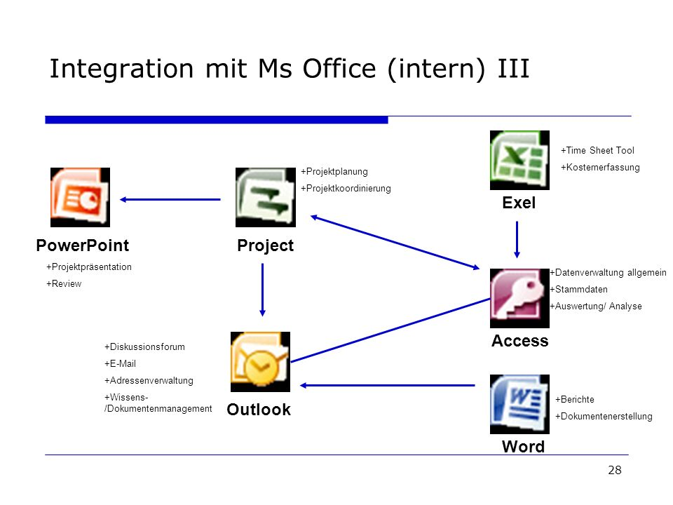 Integration mit Ms Office (intern) III