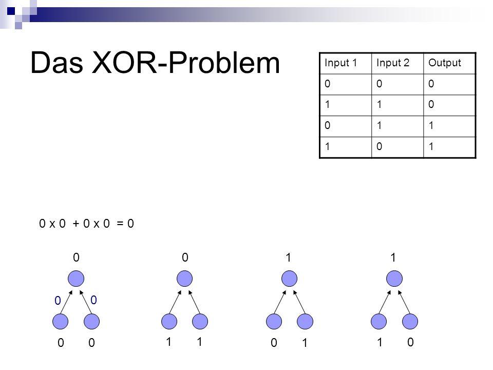 Das XOR-Problem 0 x 0 + 0 x 0 = 0 1 1 0 0 1 1 0 1 1 0 Input 1 Input 2