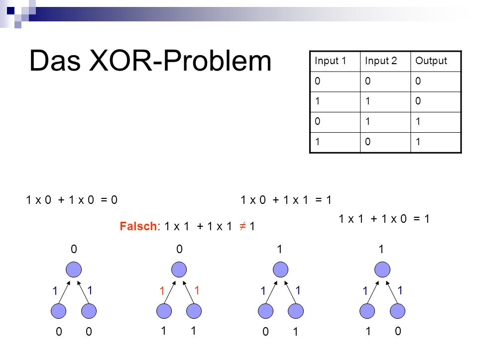 Das XOR-Problem 1 x 0 + 1 x 0 = 0 1 x 0 + 1 x 1 = 1 1 x 1 + 1 x 0 = 1