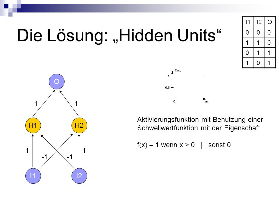 "Die Lösung: ""Hidden Units"
