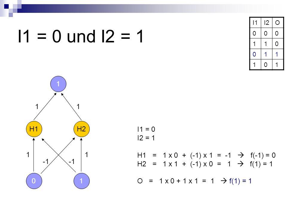 I1 = 0 und I2 = 1 I1. I2. O. 1. 1. 1. 1. H1. H2. I1 = 0. I2 = 1. H1 = 1 x 0 + (-1) x 1 = -1  f(-1) = 0.