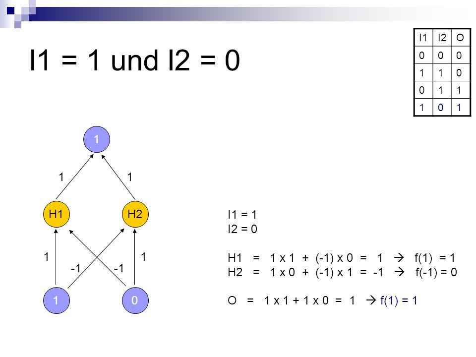 I1 = 1 und I2 = 0 I1. I2. O. 1. 1. 1. 1. H1. H2. I1 = 1. I2 = 0. H1 = 1 x 1 + (-1) x 0 = 1  f(1) = 1.