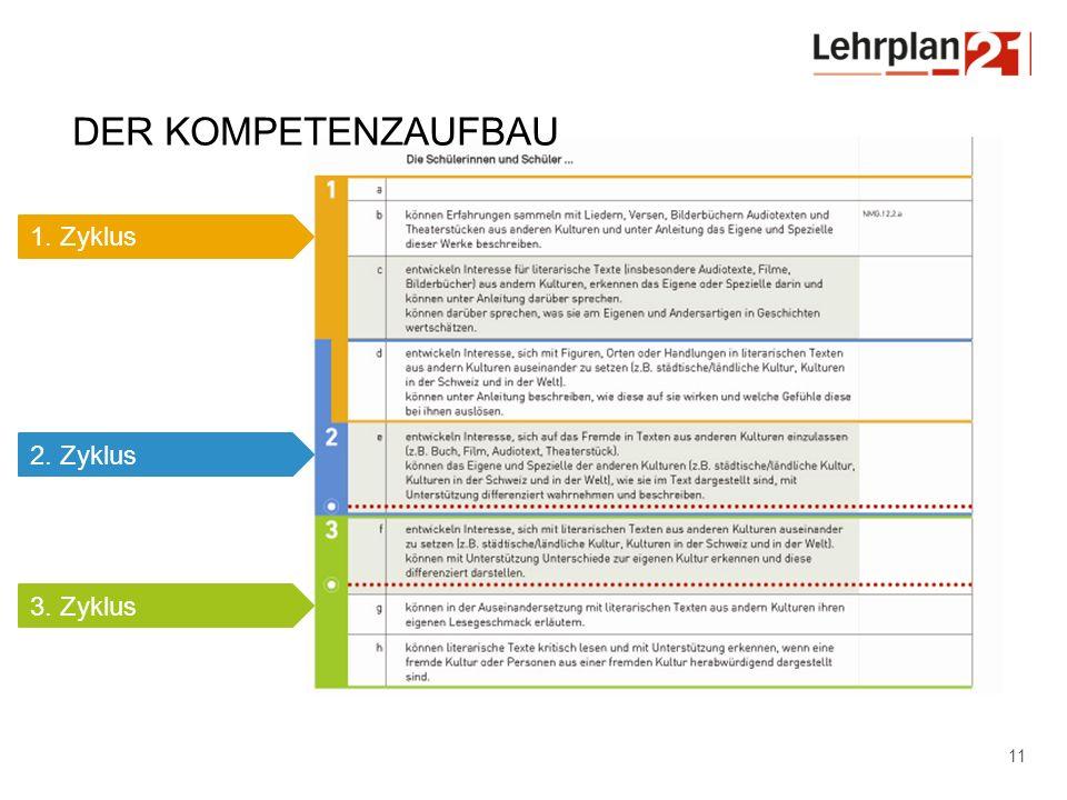 Der Kompetenzaufbau 1. Zyklus 2. Zyklus 3. Zyklus