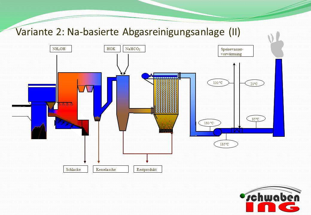 Variante 2: Na-basierte Abgasreinigungsanlage (II)