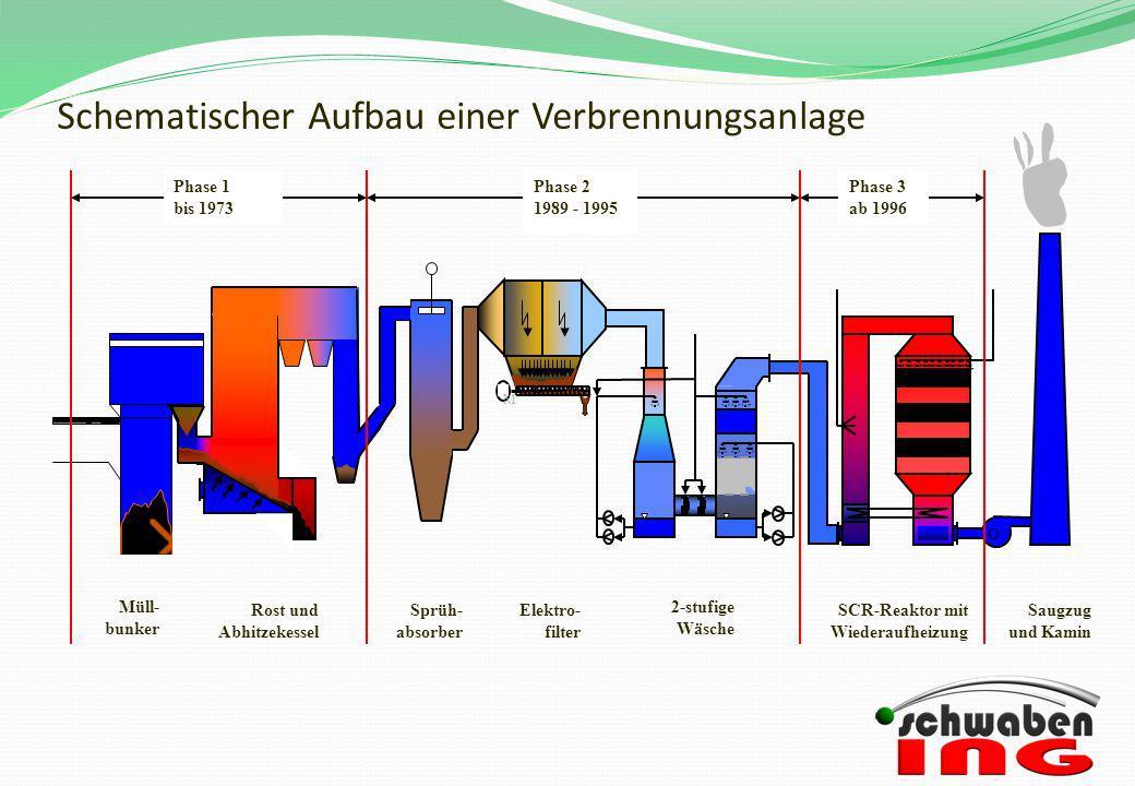 Schematischer Aufbau einer Verbrennungsanlage