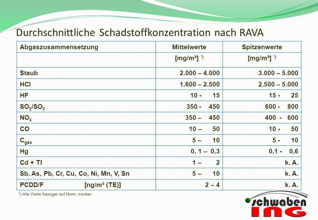 Durchschnittliche Schadstoffkonzentration nach RAVA