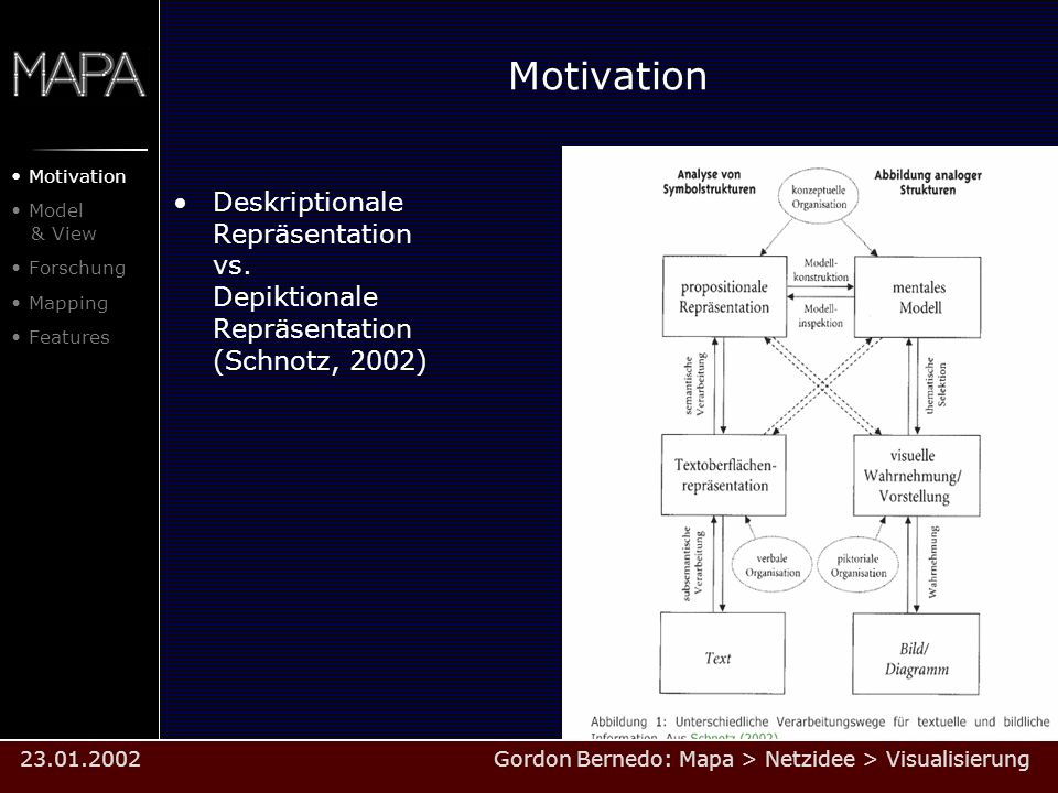 Motivation Motivation. Model & View. Forschung. Mapping. Features.