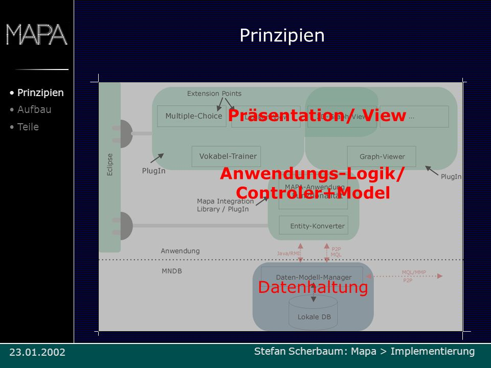 Anwendungs-Logik/ Controler+Model