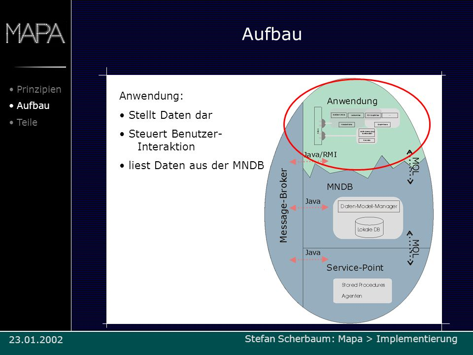 Aufbau Anwendung: Stellt Daten dar Steuert Benutzer- Interaktion