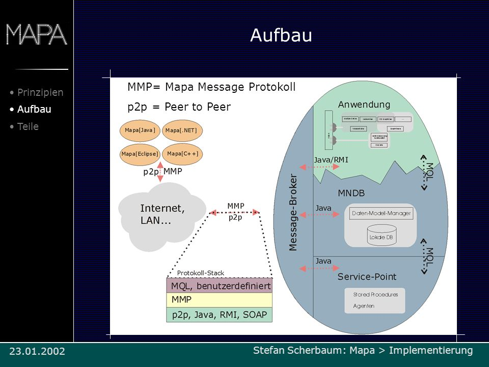 Aufbau MMP= Mapa Message Protokoll p2p = Peer to Peer Prinzipien