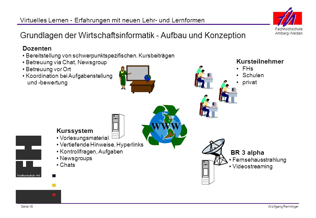 Grundlagen der Wirtschaftsinformatik - Aufbau und Konzeption
