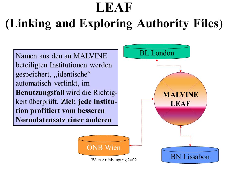 LEAF (Linking and Exploring Authority Files)