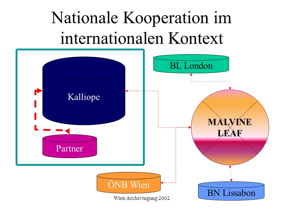 Nationale Kooperation im internationalen Kontext