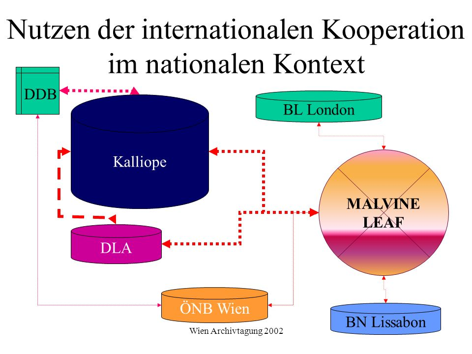 Nutzen der internationalen Kooperation im nationalen Kontext