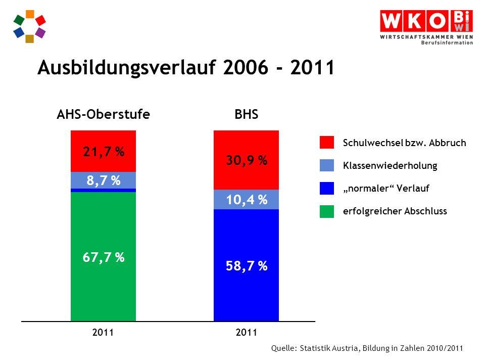 Ausbildungsverlauf 2006 - 2011 AHS-Oberstufe 100,0 % BHS 67,7 % 8,7 %