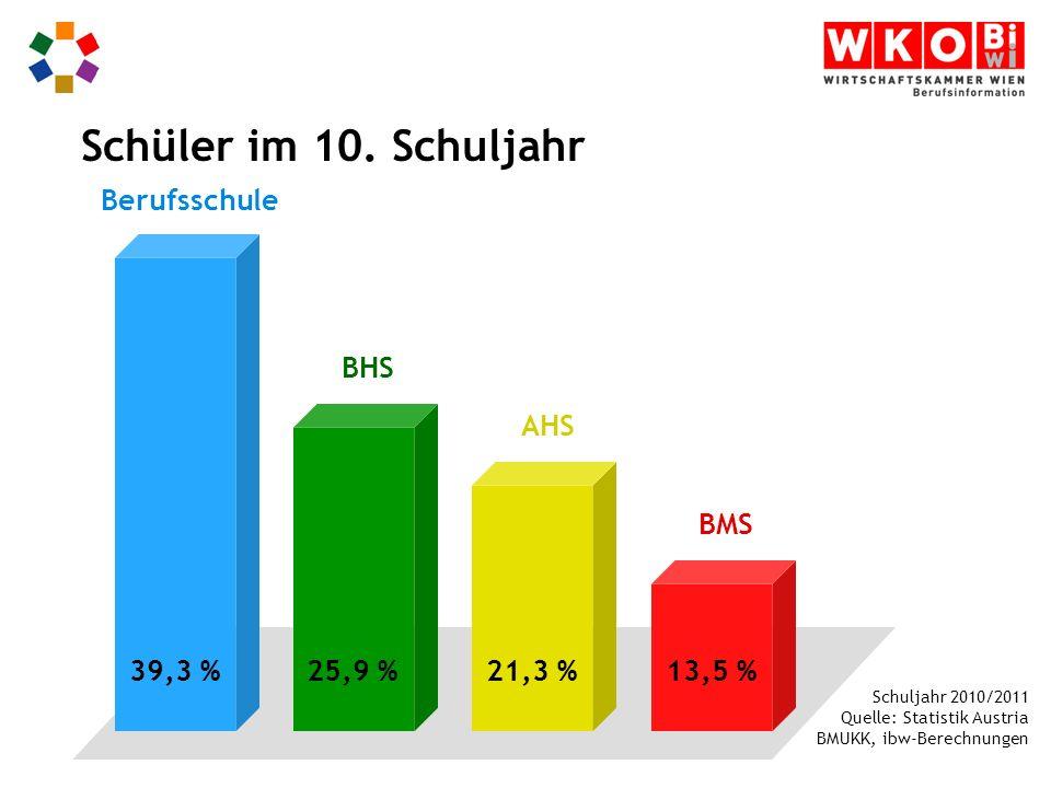 Schüler im 10. Schuljahr Berufsschule BHS AHS BMS 39,3 % 25,9 % 21,3 %