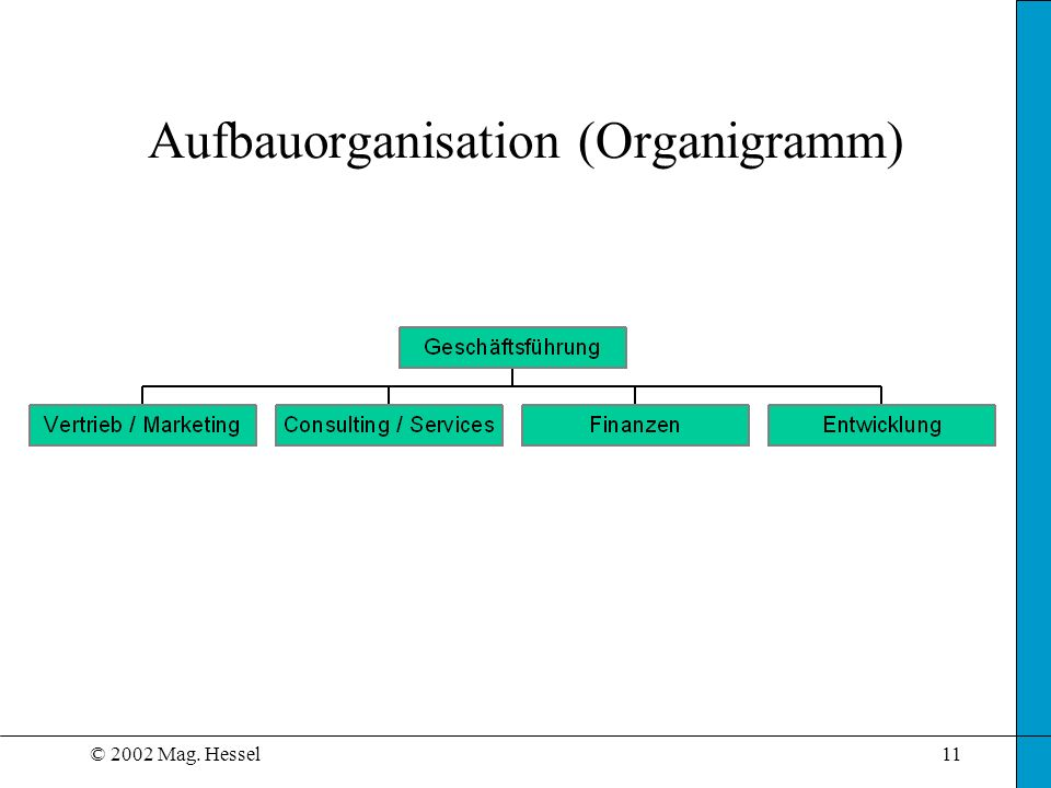 Aufbauorganisation (Organigramm)
