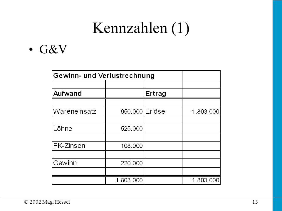 Kennzahlen (1) G&V © 2002 Mag. Hessel