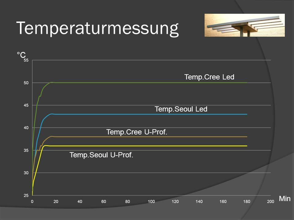Temperaturmessung Temp.Cree Led Temp.Seoul Led Temp.Cree U-Prof.