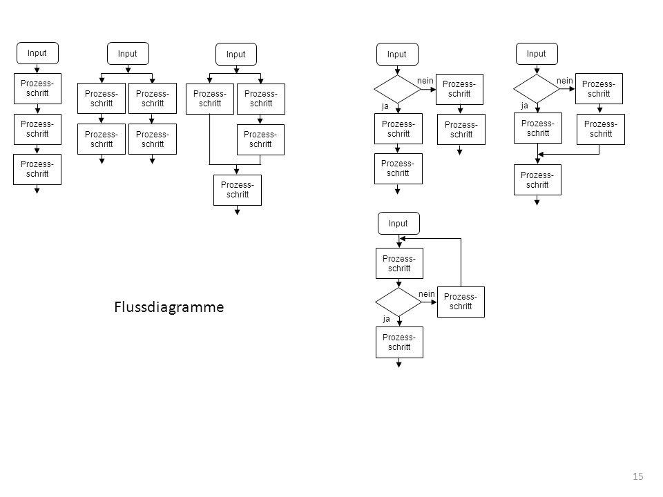 Flussdiagramme Input Input Input Input Input Prozess- schritt nein