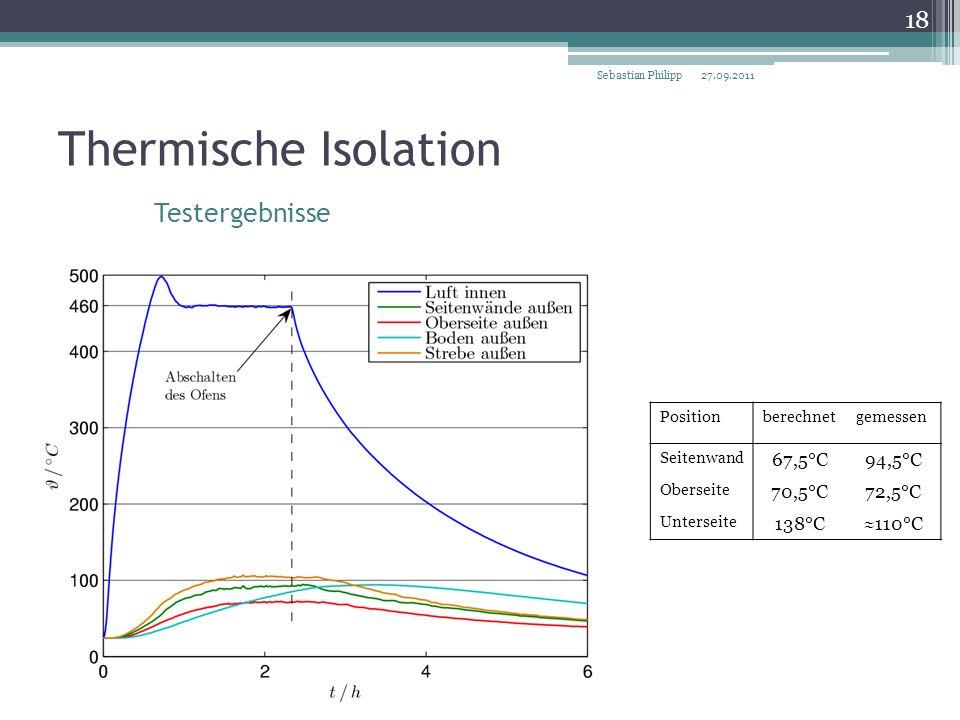 Thermische Isolation Testergebnisse