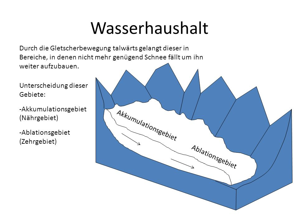 Wasserhaushalt Durch die Gletscherbewegung talwärts gelangt dieser in Bereiche, in denen nicht mehr genügend Schnee fällt um ihn weiter aufzubauen.