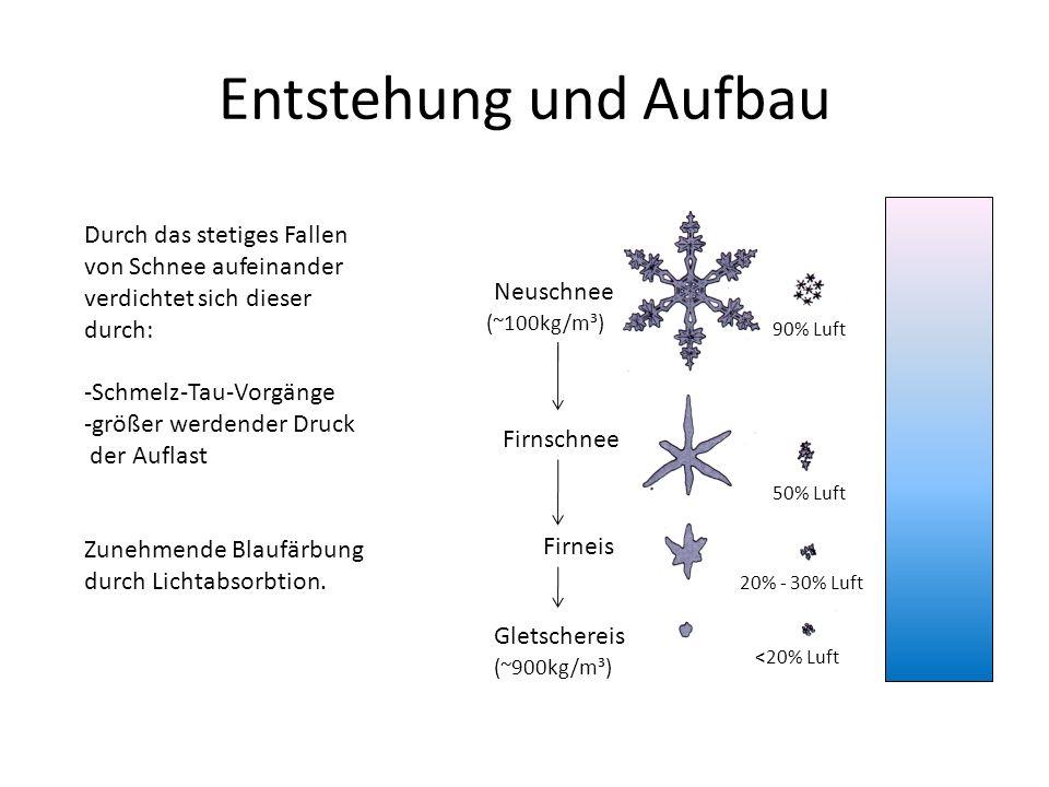 Entstehung und Aufbau Neuschnee. Firnschnee. Firneis. Gletschereis. 90% Luft. 50% Luft. 20% - 30% Luft.
