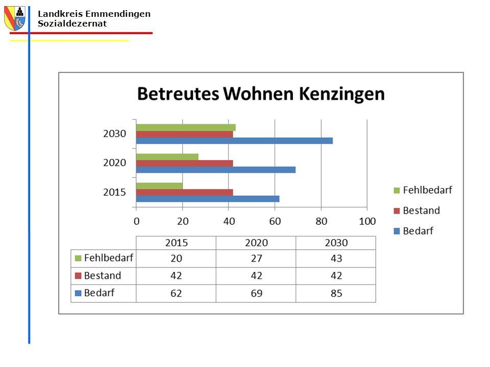 Der Bedarf ist auch in der Stadt Kenzingen entsprechend hoch.