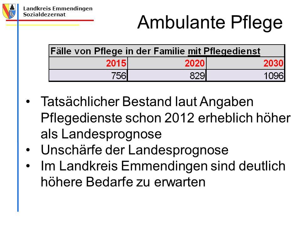 Ambulante Pflege Tatsächlicher Bestand laut Angaben Pflegedienste schon 2012 erheblich höher als Landesprognose.