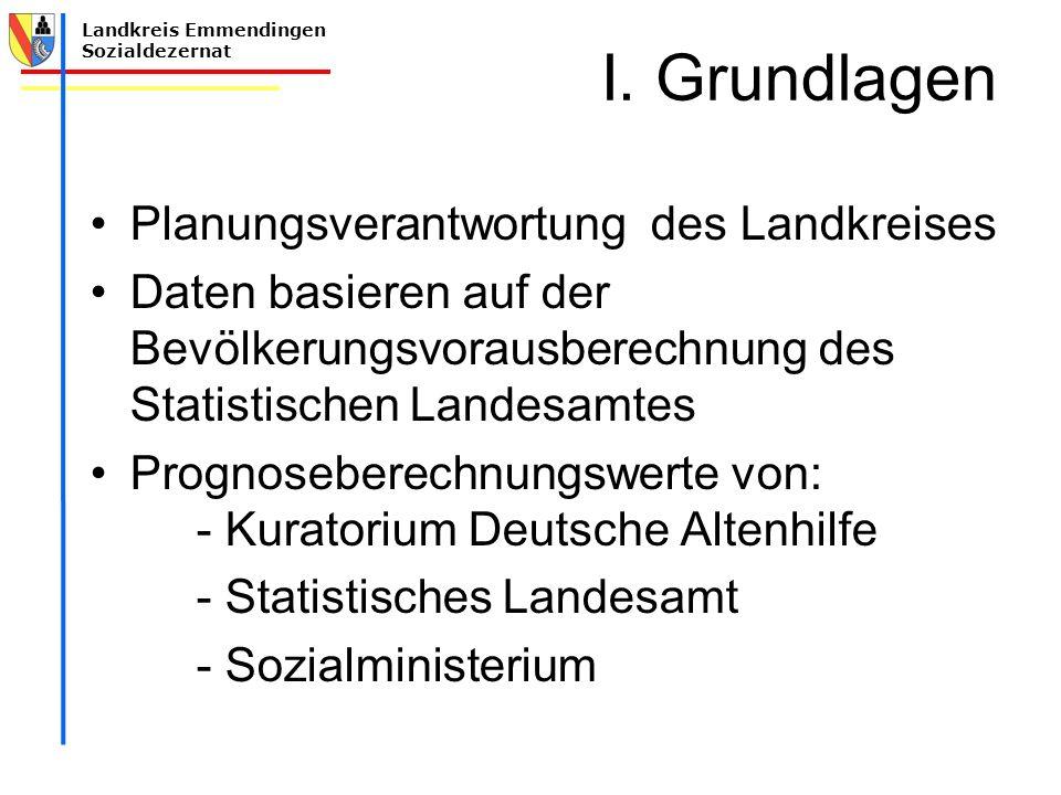 I. Grundlagen Planungsverantwortung des Landkreises