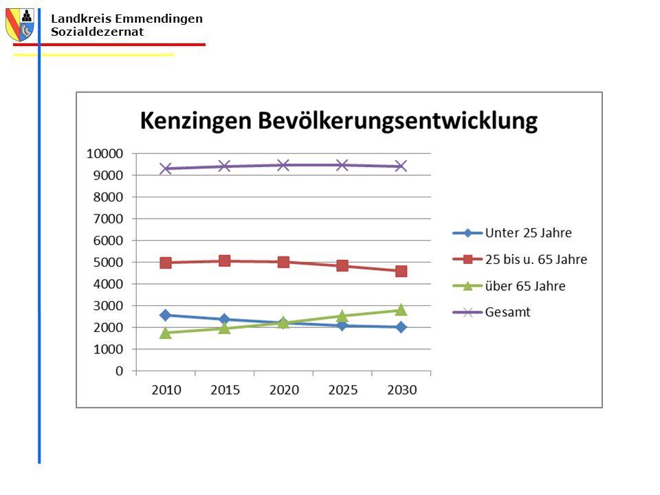 Steigende Bevölkerungszahlen bis 2025, dann ganz leichter Rückgang