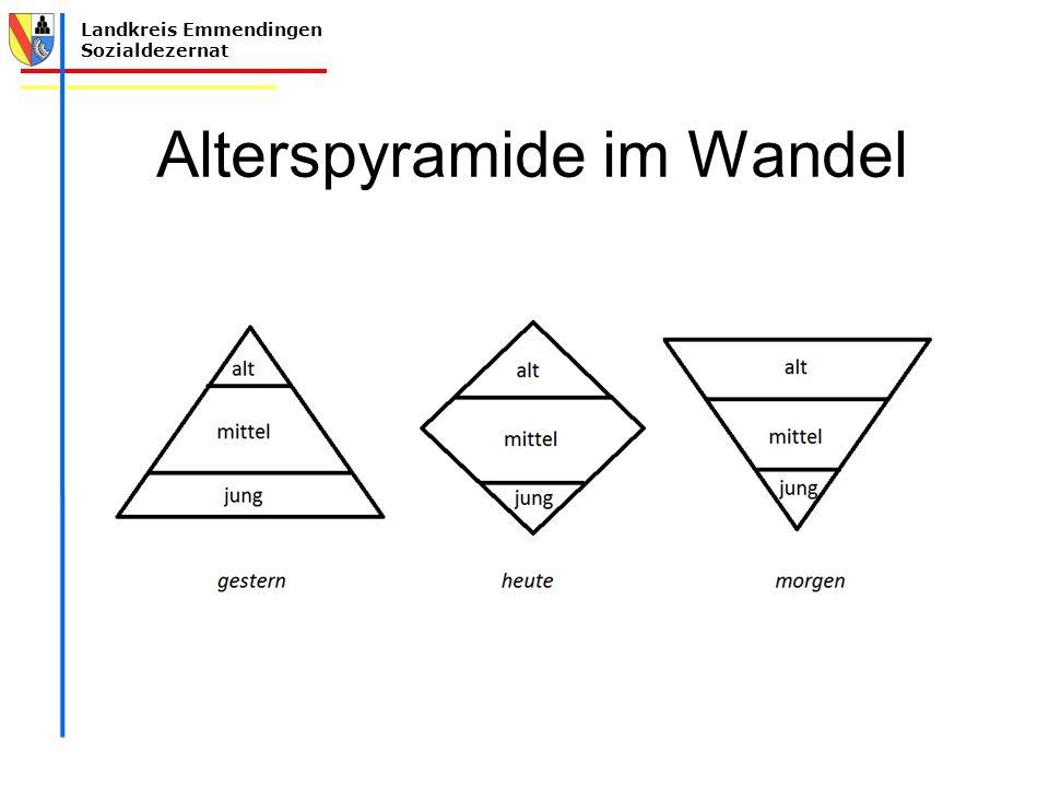 Alterspyramide im Wandel