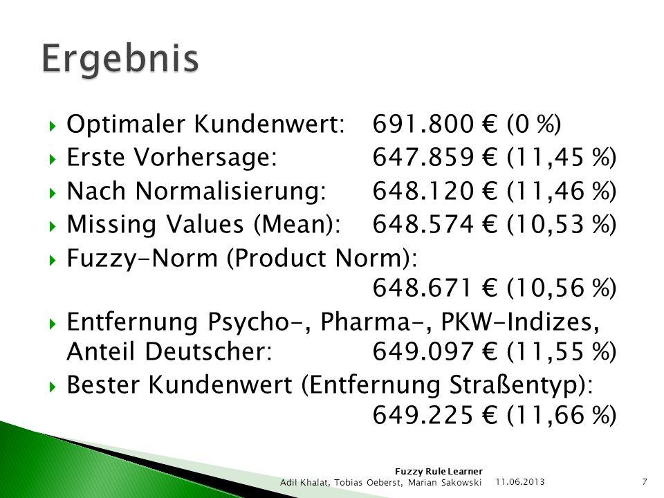 Ergebnis Optimaler Kundenwert: 691.800 € (0 %)