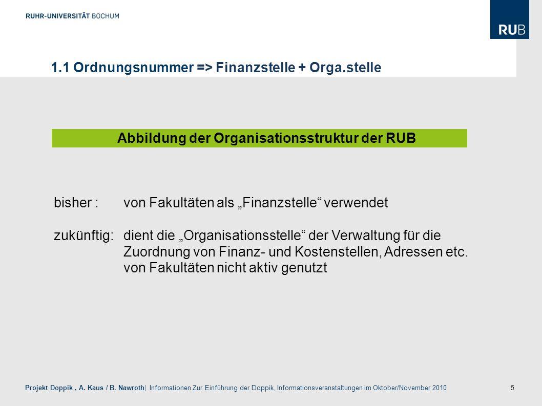 Abbildung der Organisationsstruktur der RUB