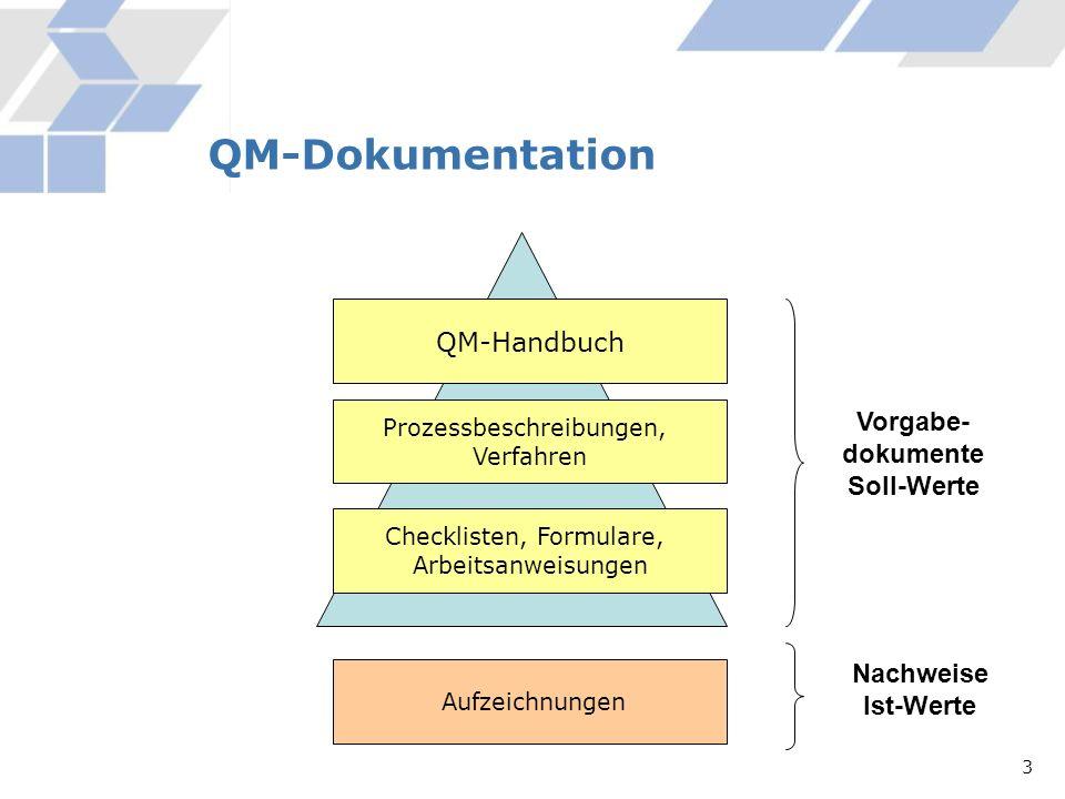 QM-Dokumentation QM-Handbuch Vorgabe-dokumente Soll-Werte Nachweise