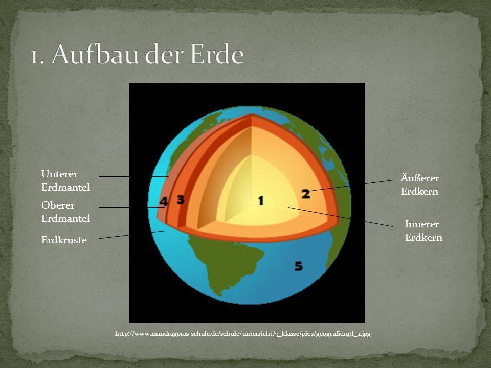 1. Aufbau der Erde Unterer Äußerer Erdmantel Erdkern Oberer Erdmantel