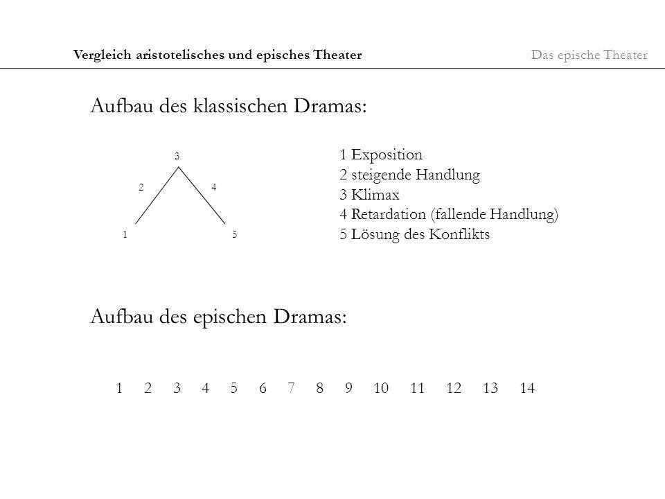 Aufbau des klassischen Dramas: