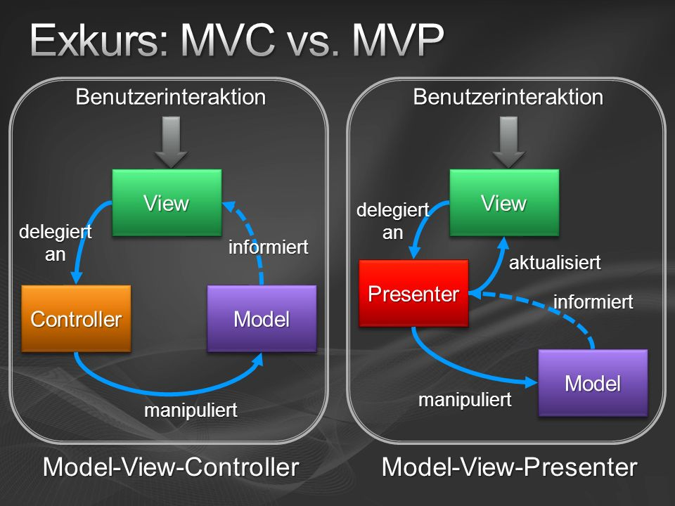 Exkurs: MVC vs. MVP Model-View-Controller Model-View-Presenter