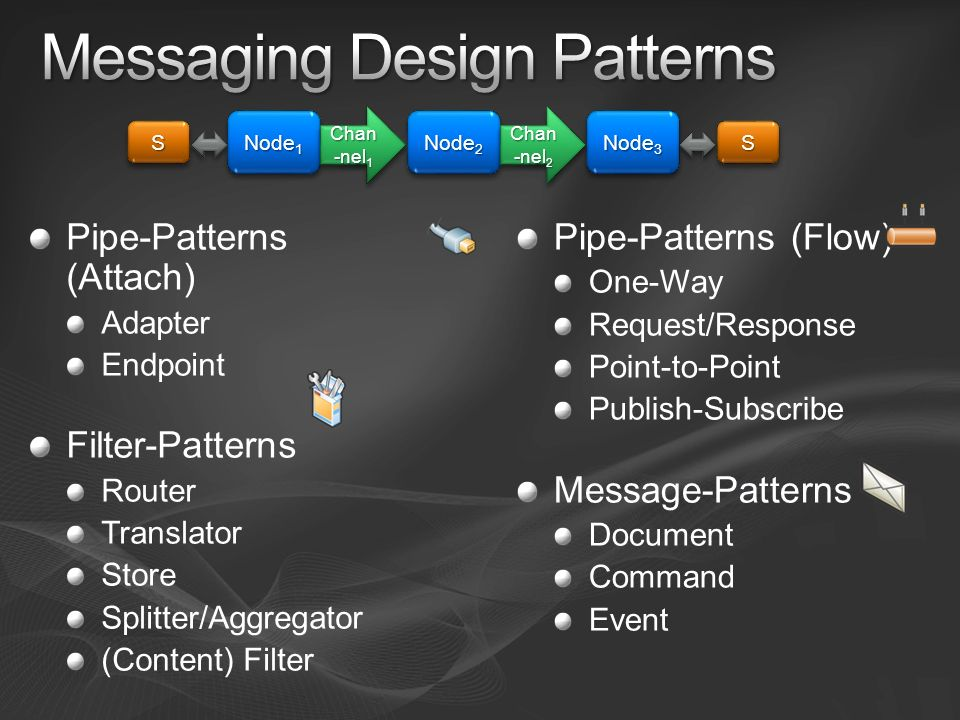 Messaging Design Patterns