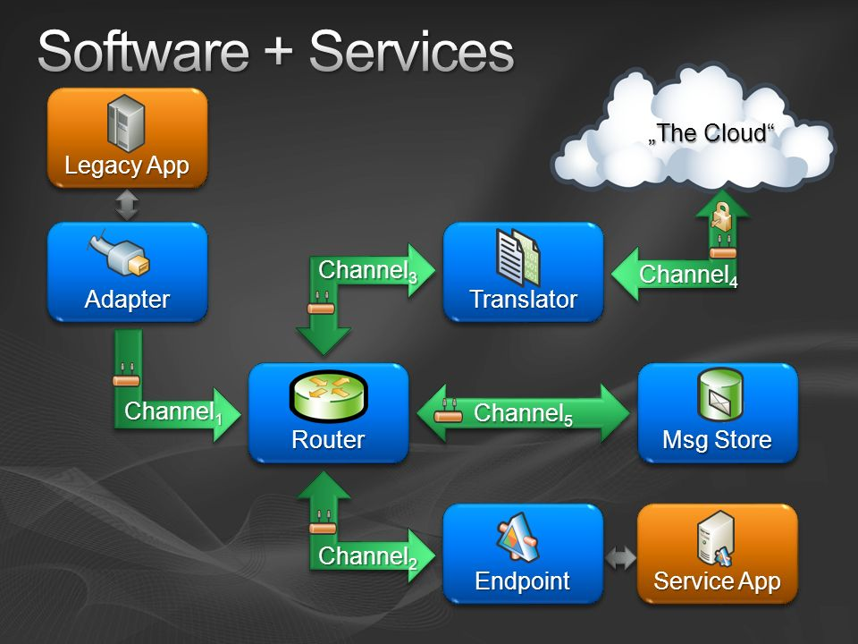 "Software + Services ""The Cloud Translator Router Adapter Legacy App"
