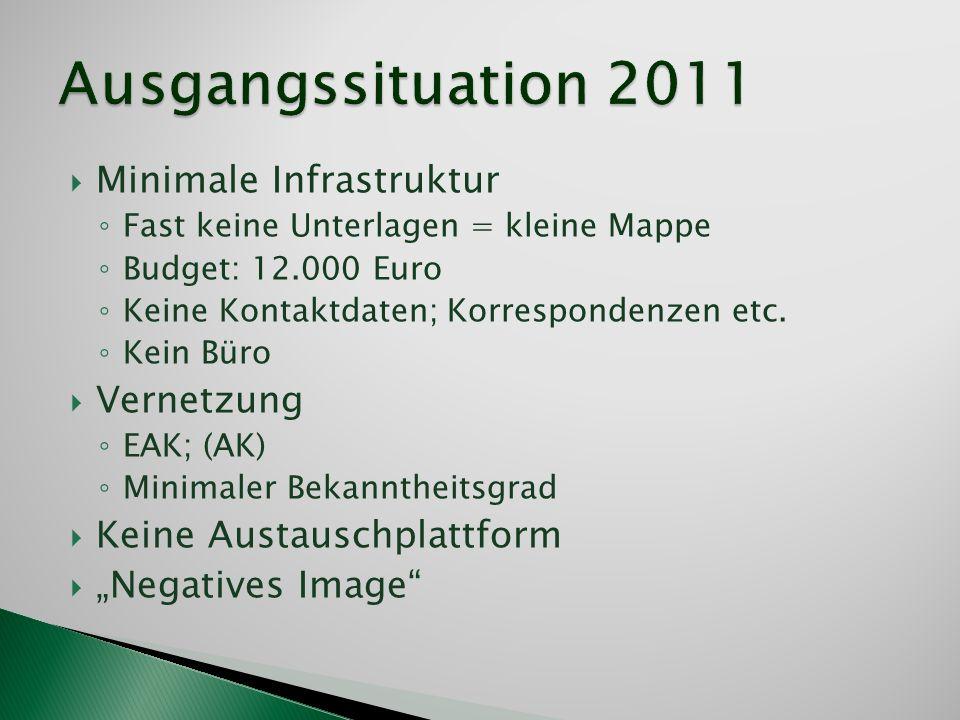 Ausgangssituation 2011 Minimale Infrastruktur Vernetzung